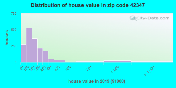 Zip code 42347 house/condo values in 2010