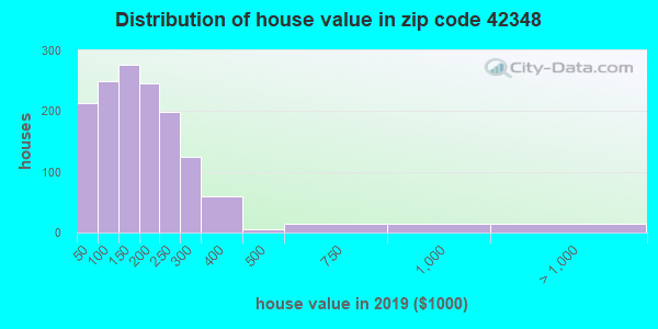 Zip code 42348 house/condo values in 2010