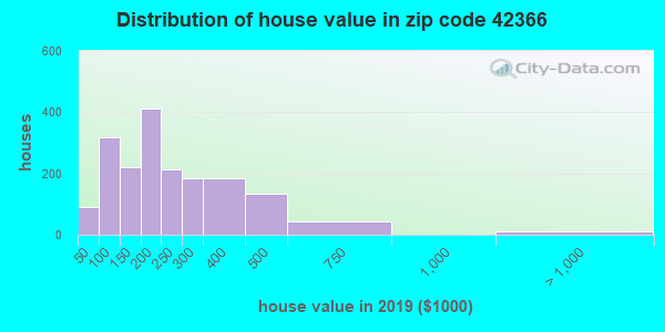 Zip code 42366 house/condo values in 2010