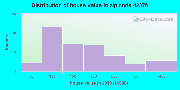 Zip code 42376 house/condo values in 2011