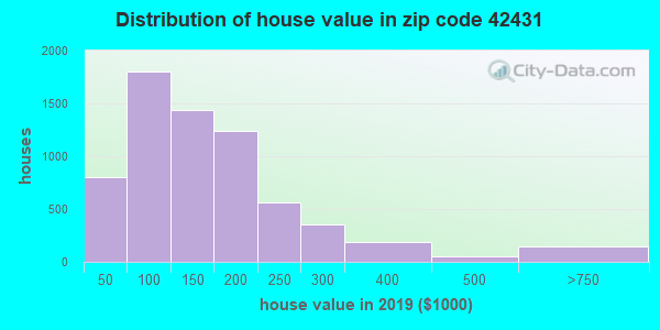 Zip code 42431 house/condo values in 2010