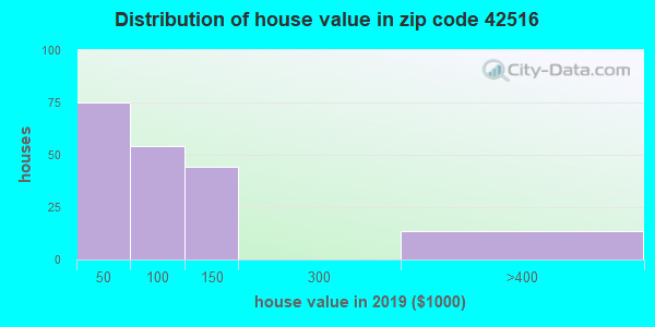 Zip code 42516 house/condo values in 2010