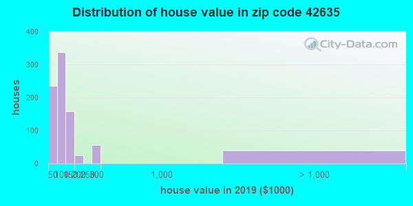 Zip code 42635 house/condo values in 2010