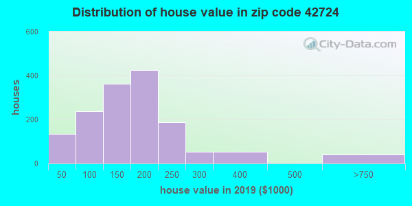 Zip code 42724 house/condo values in 2010