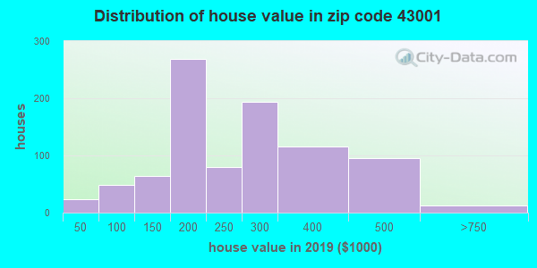 Zip code 43001 house/condo values in 2010