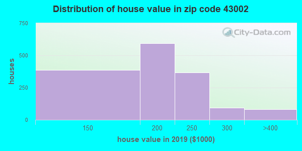 Zip code 43002 house/condo values in 2010