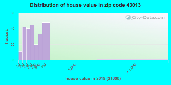 Zip code 43013 house/condo values in 2010