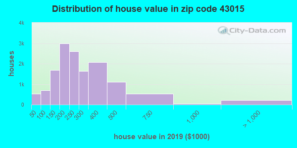 Zip code 43015 house/condo values in 2010