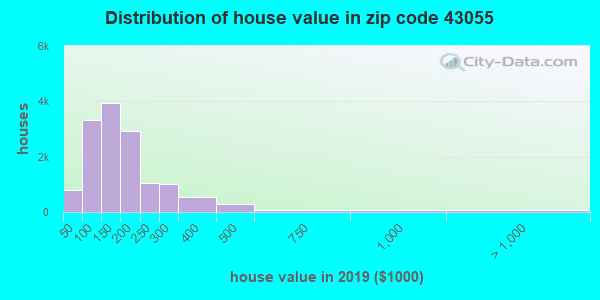 Zip code 43055 house/condo values in 2010