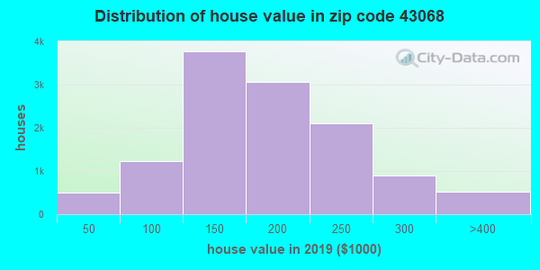 Zip code 43068 house/condo values in 2010