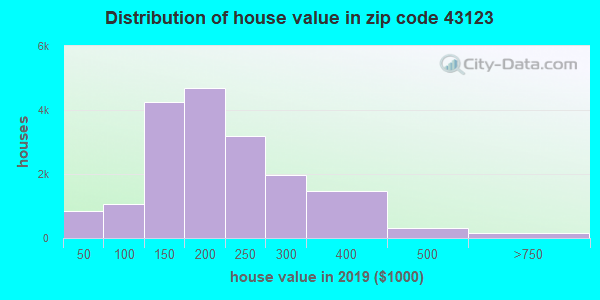 Zip code 43123 house/condo values in 2010