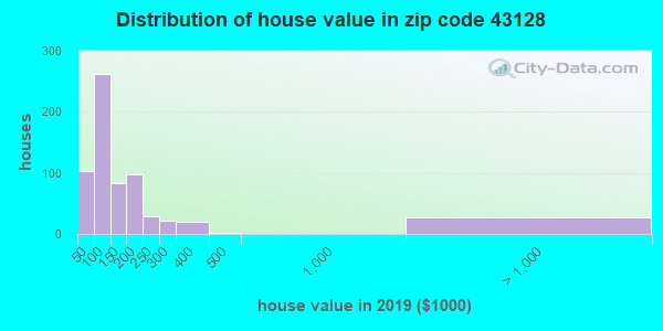Zip code 43128 house/condo values in 2010