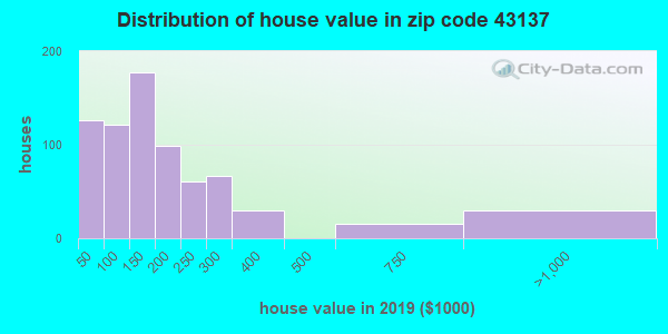 Zip code 43137 house/condo values in 2010