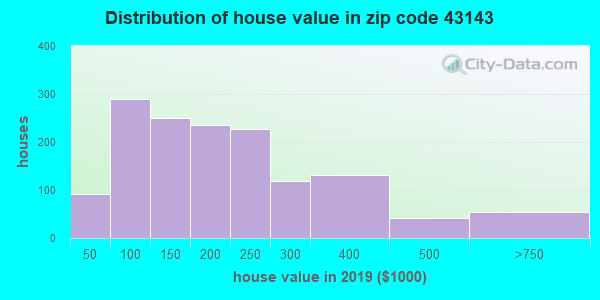 Zip code 43143 house/condo values in 2010