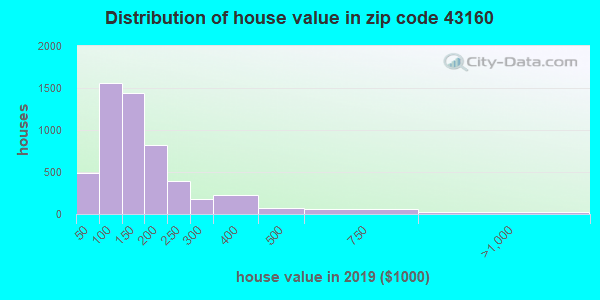 Zip code 43160 house/condo values in 2010