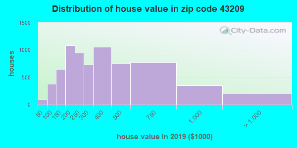 Zip code 43209 house/condo values in 2010