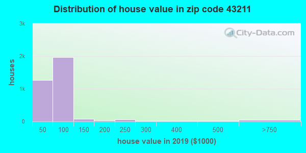 Zip code 43211 house/condo values in 2010
