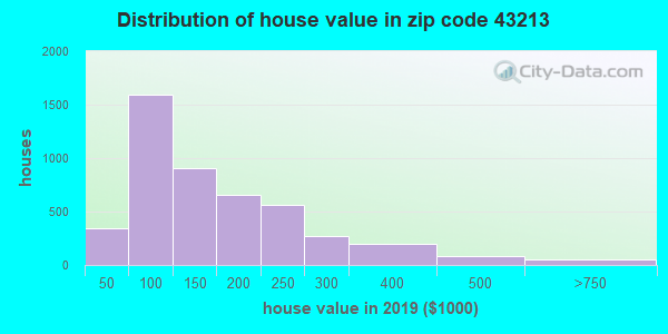 Zip code 43213 house/condo values in 2010