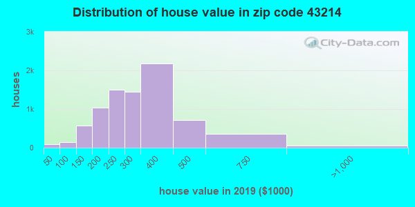 Estimate of home value of owner-occupied houses/condos in 2015 in zip code 43214