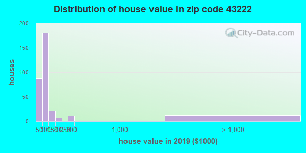 Zip code 43222 house/condo values in 2010