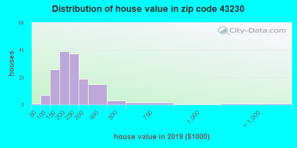 Zip code 43230 house/condo values in 2010