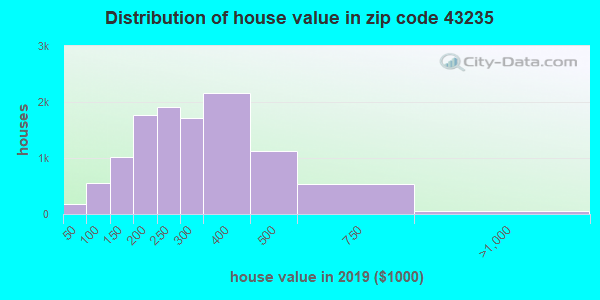 Estimate of home value of owner-occupied houses/condos in 2015 in zip code 43235