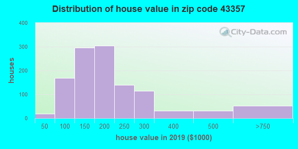 Zip code 43357 house/condo values in 2010