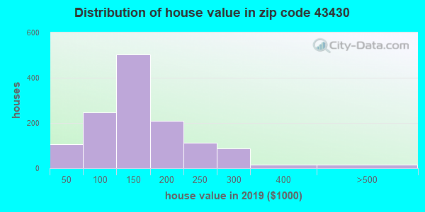 Zip code 43430 house/condo values in 2010