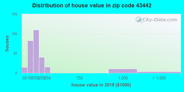 Zip code 43442 house/condo values in 2010