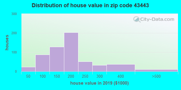 Zip code 43443 house/condo values in 2010