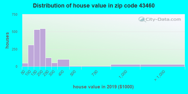 Zip code 43460 house/condo values in 2010