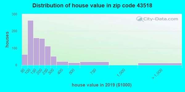 Zip code 43518 house/condo values in 2010