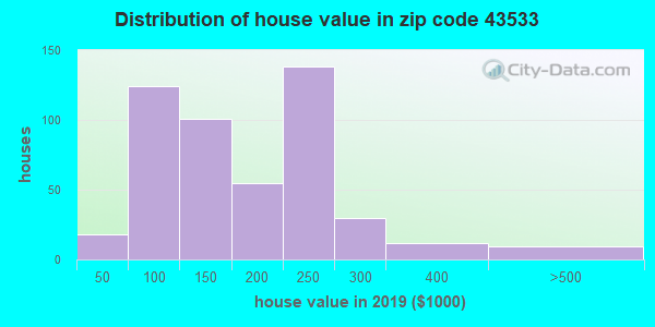 Zip code 43533 house/condo values in 2010