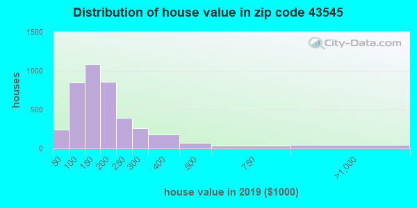 Zip code 43545 house/condo values in 2010