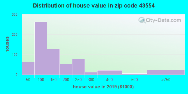 Zip code 43554 house/condo values in 2010