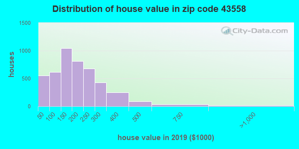 Zip code 43558 house/condo values in 2010