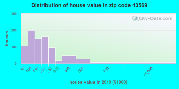 Zip code 43569 house/condo values in 2010