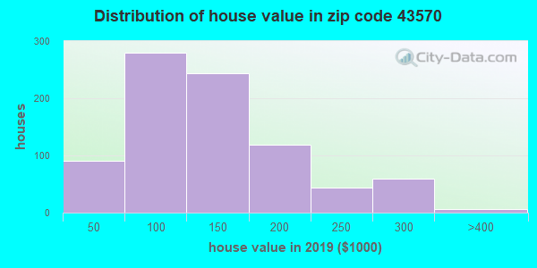 Zip code 43570 house/condo values in 2010
