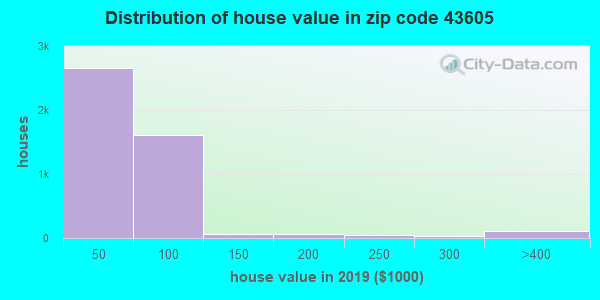 Zip code 43605 house/condo values in 2010