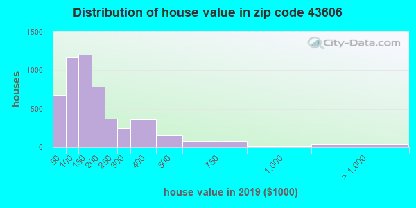 Estimate of home value of owner-occupied houses/condos in 2015 in zip code 43606