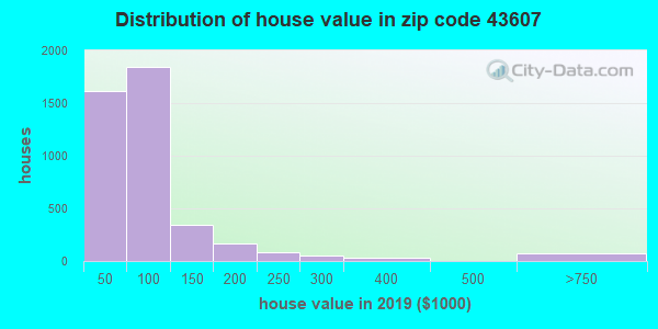 Estimate of home value of owner-occupied houses/condos in 2015 in zip code 43607