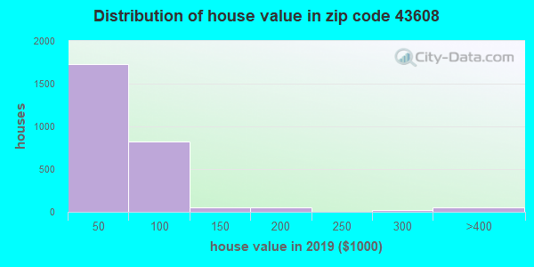 Zip code 43608 house/condo values in 2010