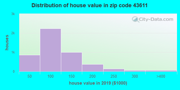 Zip code 43611 house/condo values in 2010