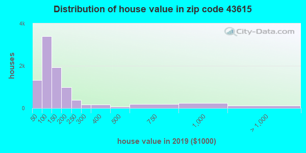 Zip code 43615 house/condo values in 2010