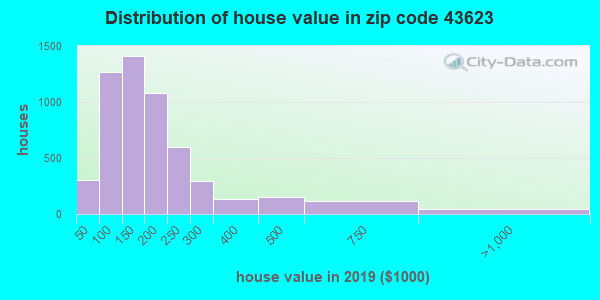 Zip code 43623 house/condo values in 2010