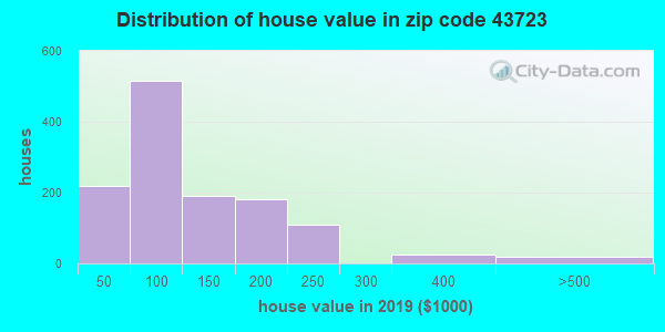 Zip code 43723 house/condo values in 2010