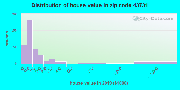 Zip code 43731 house/condo values in 2010