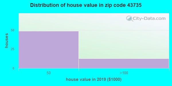 Zip code 43735 house/condo values in 2010