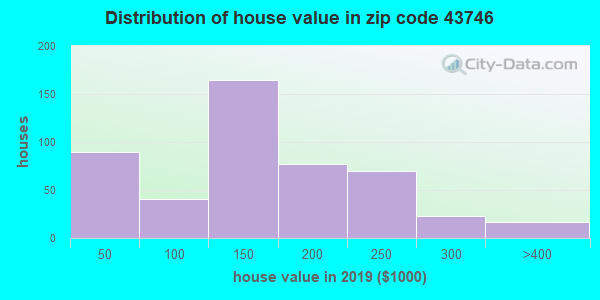 Zip code 43746 house/condo values in 2010