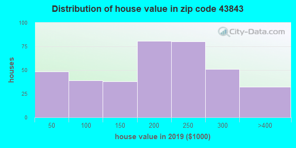 Zip code 43843 house/condo values in 2010